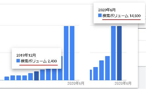 ハミングウォーターの需要グラフ