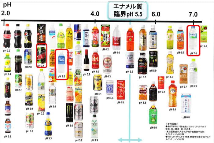 飲み物のPH数